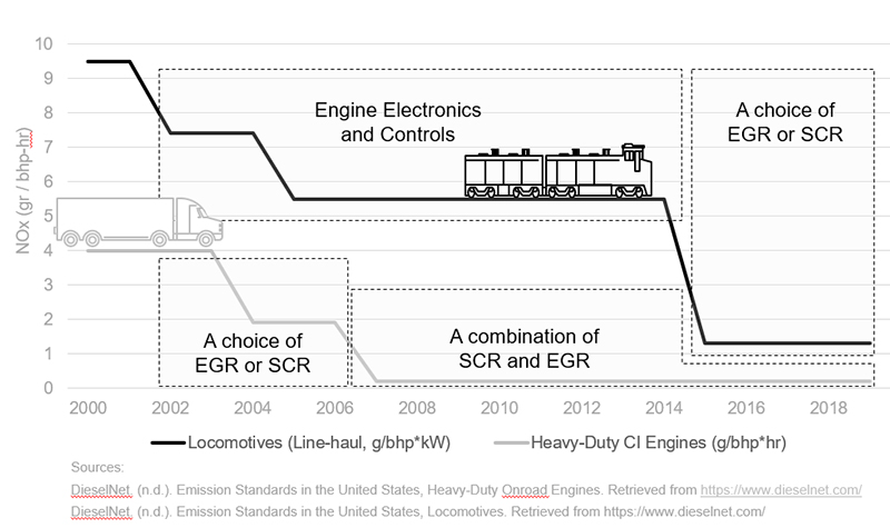 EGR or SCR for the rail industry