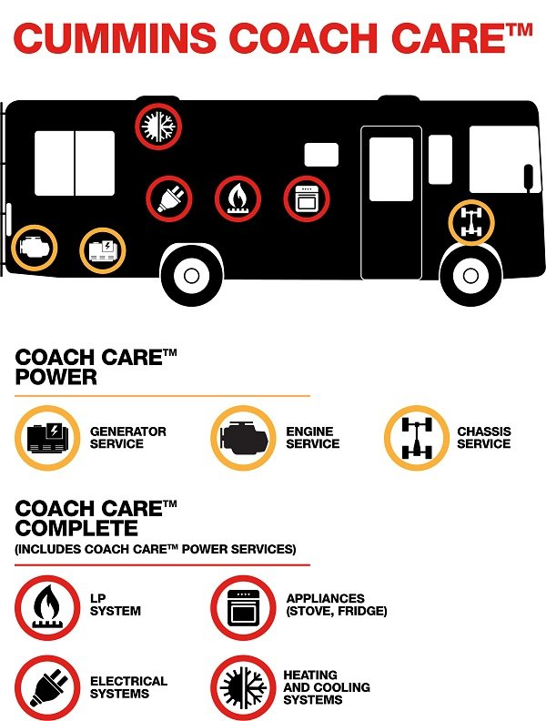 Coach Care Levels Infographic