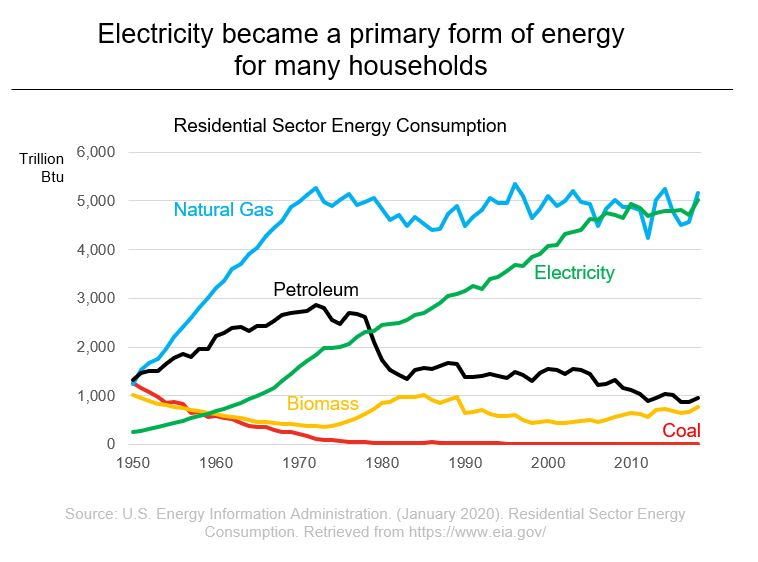 US Energy Information