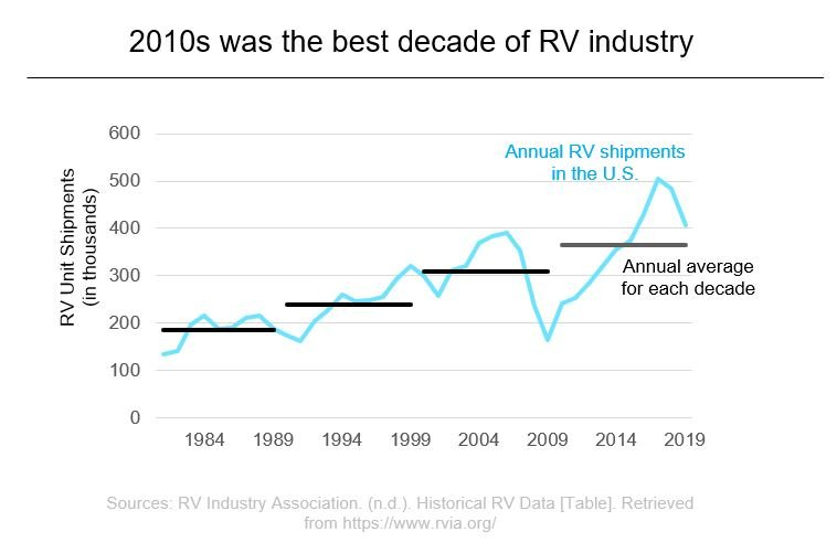 RV Industry Historical data