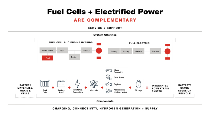 Infographic Power Cells and electrified