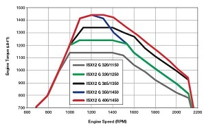 ISX12 G Torque Curves